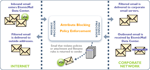 MX Logic email protection attribute blocking