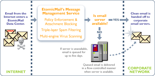 MX Logic email protection disaster recovery