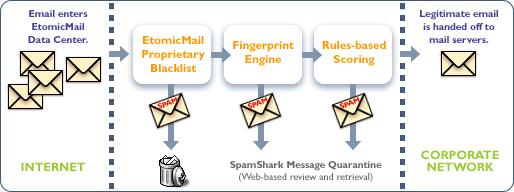 MX Logic spam filtering