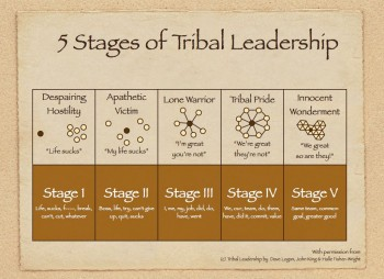 5-Stages-of-Tribal-Leadership
